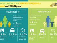 average spending